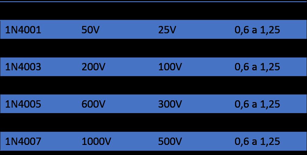 tabela diodo
